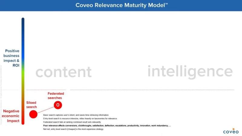 Regardez ce webinaire où le PDG Louis Tetu présente The Coveo Relevance Maturity ModelMC. Au cours de la session, Louis parcourt chaque étape pour vous aider à identifier le niveau de maturité de pertinence auquel vous vous trouvez aujourd'hui, où vous pourriez être et ce que vous devez faire pour y arriver.