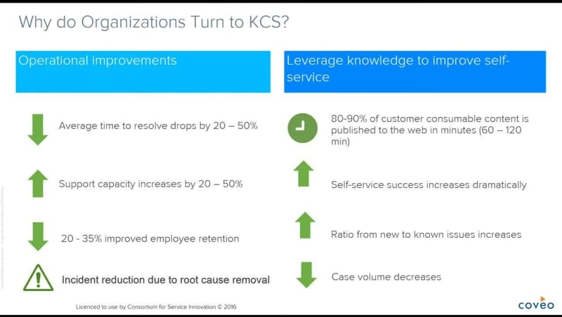 Watch this webinar replay by Laurel Poetner, Head of Training Services at Coveo, to learn about the fundamentals of Knowledge Centered Services v6 and how to tie them back to your roadmap towards more intelligent and effortless self-service.